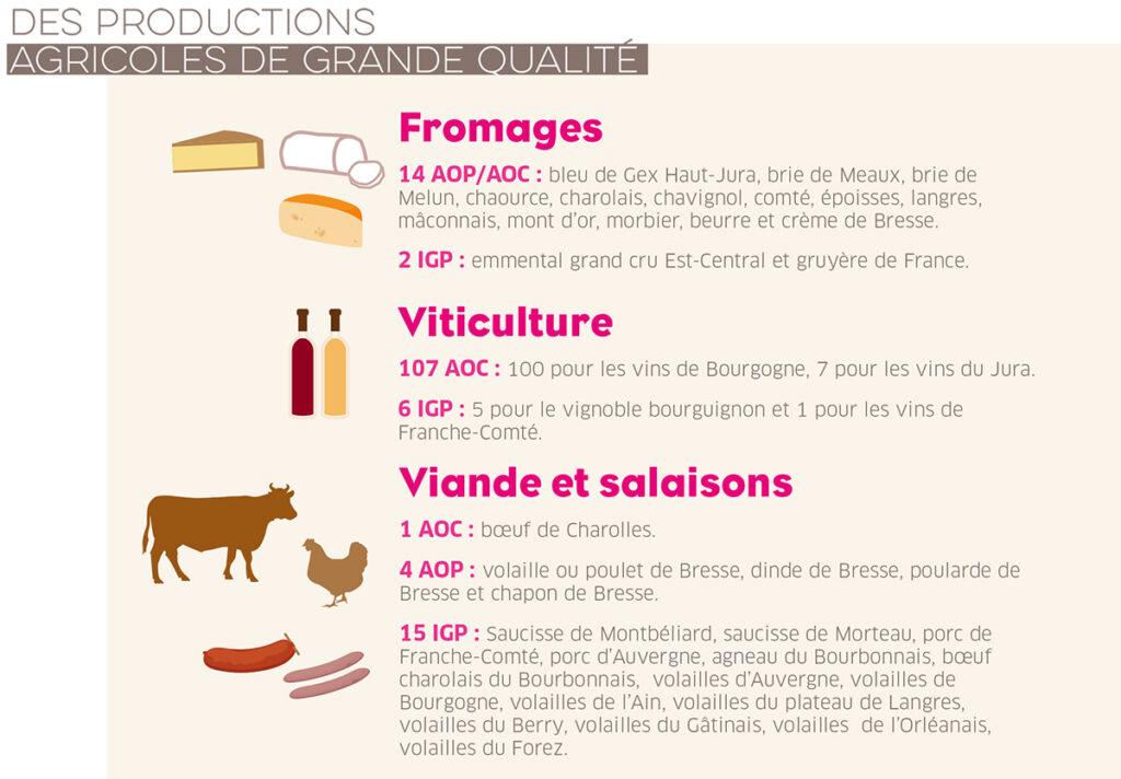 Des productions agricoles de grande qualité