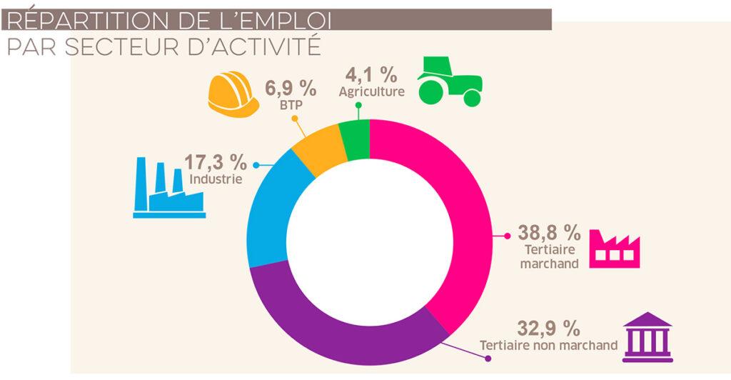 Répartition de l'emploi par secteur d'activité, Structure de l'emploi en Bourgogne-Franche-Comté